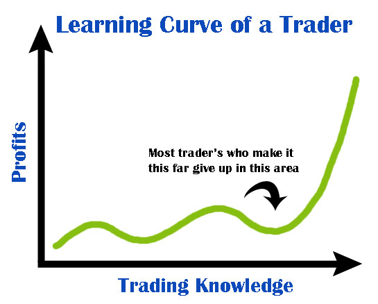 Trading Learning Curve