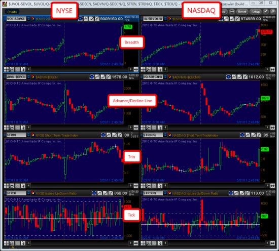 Market Internals Chart