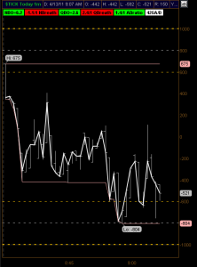 NYSE Tick Chart