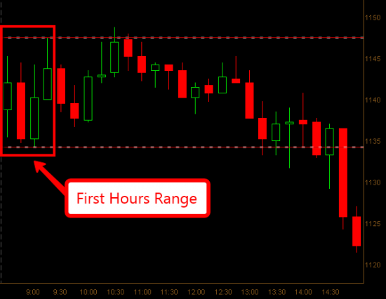 15-min Chart First Hours Range