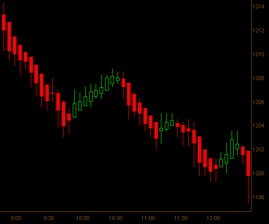 Heikin Ashi Candlestick Chart