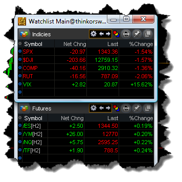Indicies and Futures Quotes