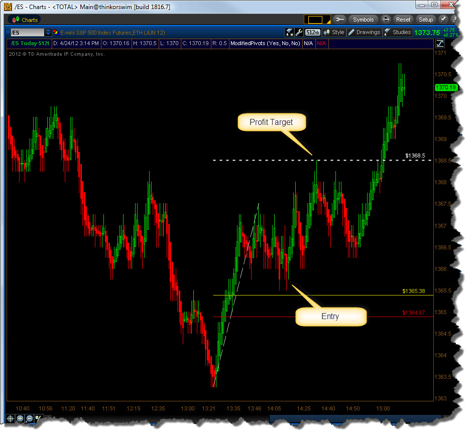Tick charts trading strategies