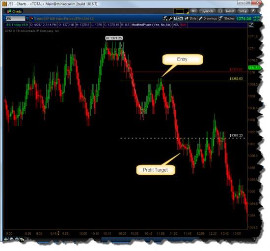 512 Tick Chart Short Setup