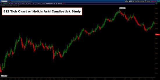512 Tick Chart w/ Heikin Ashi Candlestick Study