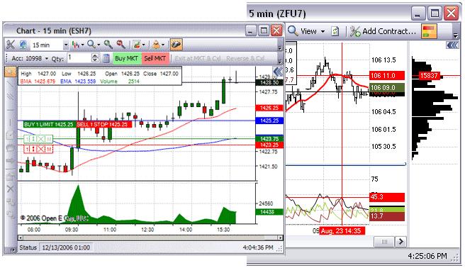 S5 Trader Charts