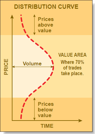 Market Profile Distribution Curve