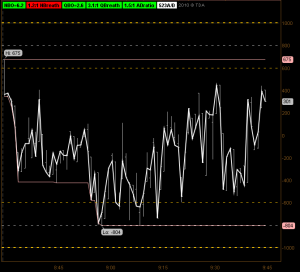 NYSE Tick & Breadth: Thinkorswim Chart Setup | EminiMind