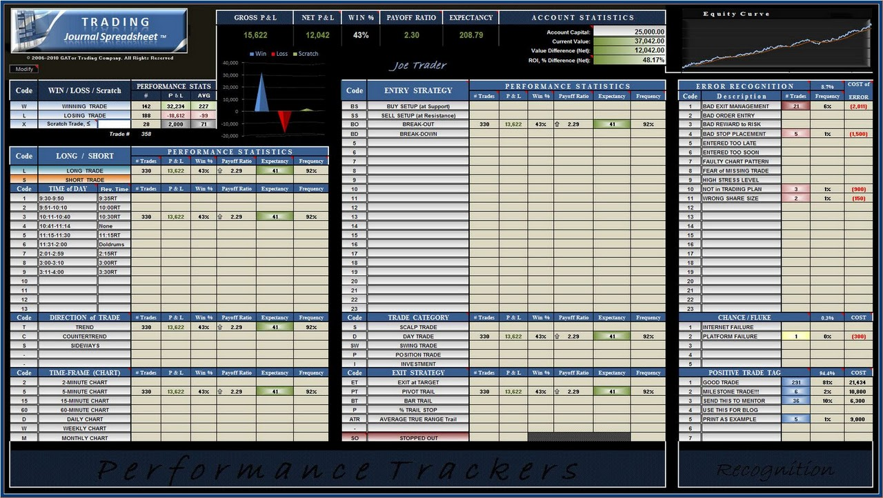 options trading plan template - eminimind trading journal spreadsheets greg thurman