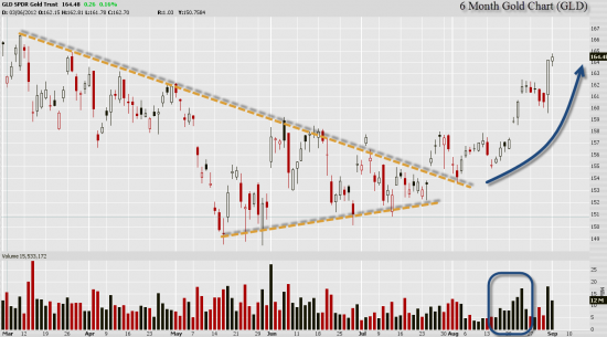 Gold Breaking Out of Year Long Wedge Formation