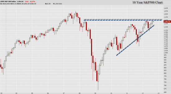 S&P500 Nearing 2008 Highs