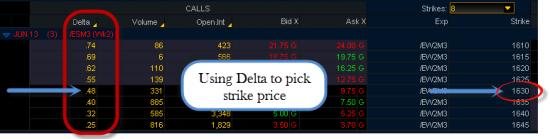 ES Weekly Options Using Delta