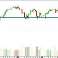 Market Retracements