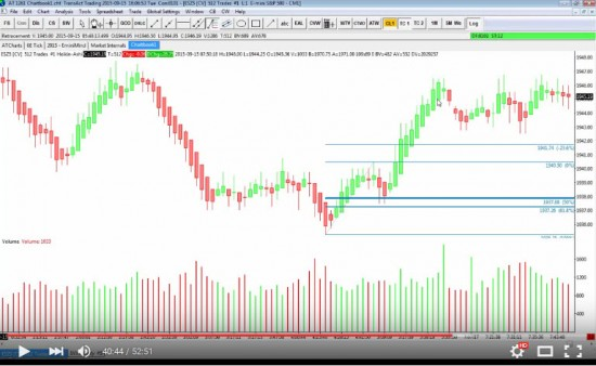 Trading strategies for volatile markets